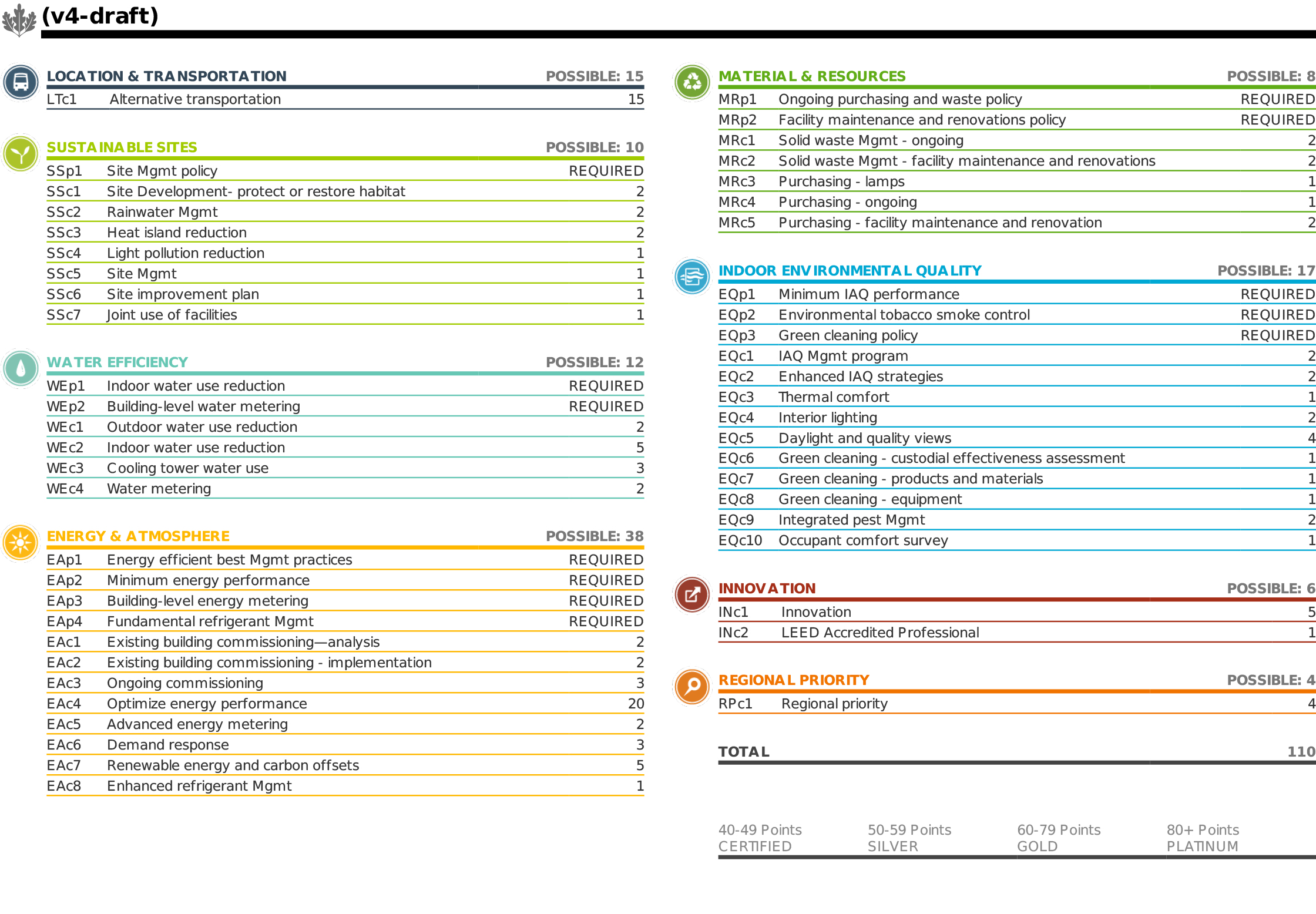 Image Gallery Leed Scorecard